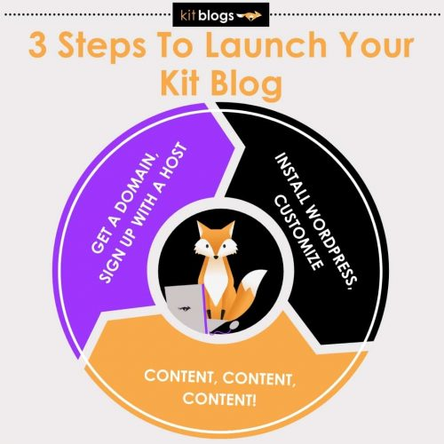 3 steps to launch your Kit Blog: 1) purchase a domain, 2) get self hosting, 3) install WordPress
